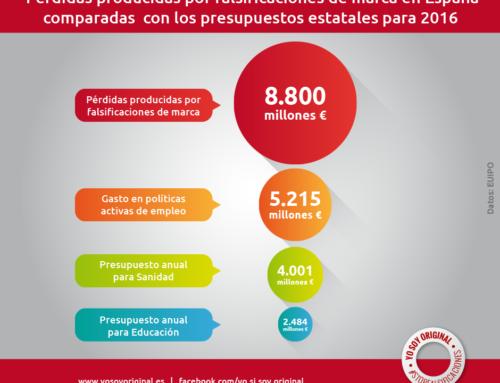 Las falsificaciones producen pérdidas anuales en España de 8.800 millones de euros