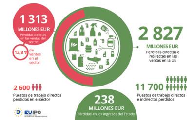 Perdidas en Europa por la falsificacion de pesticidas